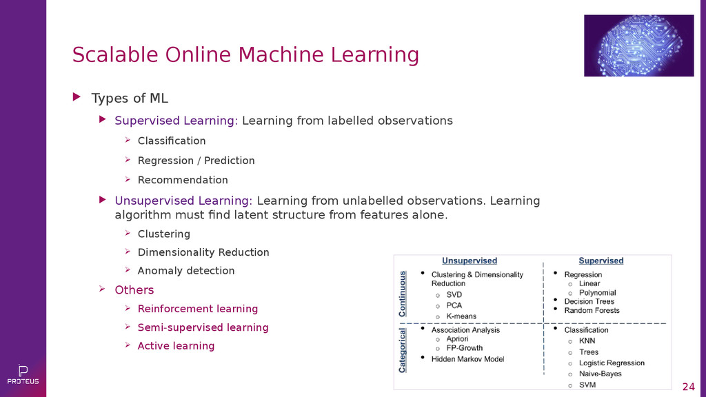 24 Scalable Online Machine Learning  Types of ...