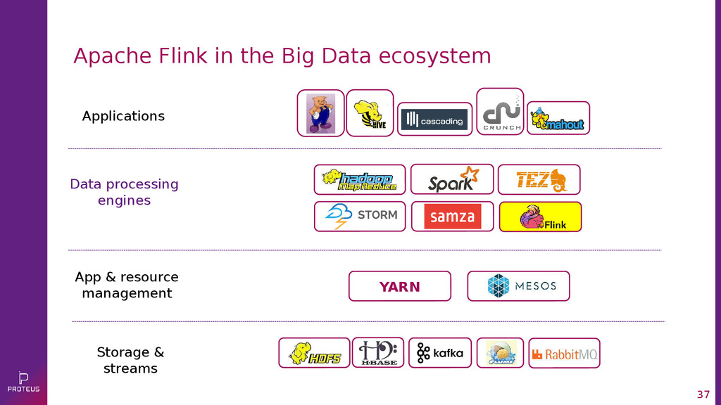 37 Apache Flink in the Big Data ecosystem Appli...