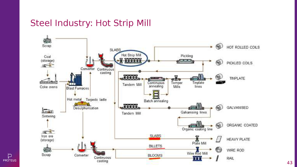 43 Steel Industry: Hot Strip Mill