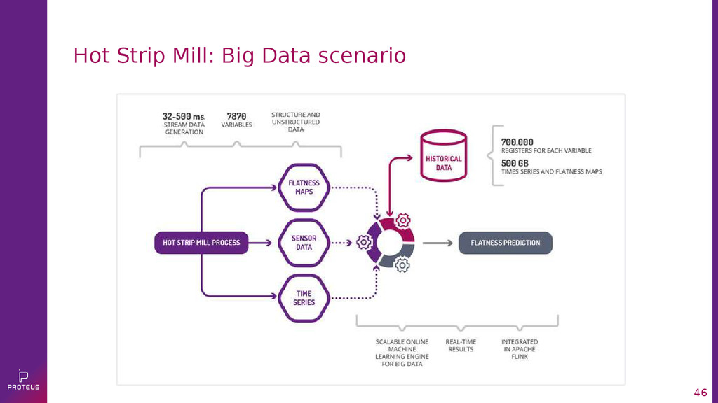 46 Hot Strip Mill: Big Data scenario