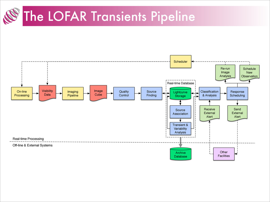 The LOFAR Transients Pipeline Real-time Databas...