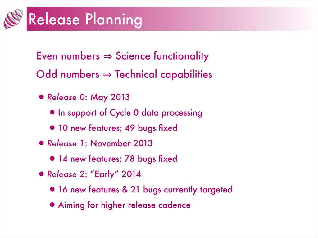 Release Planning Even numbers 㱺 Science functio...