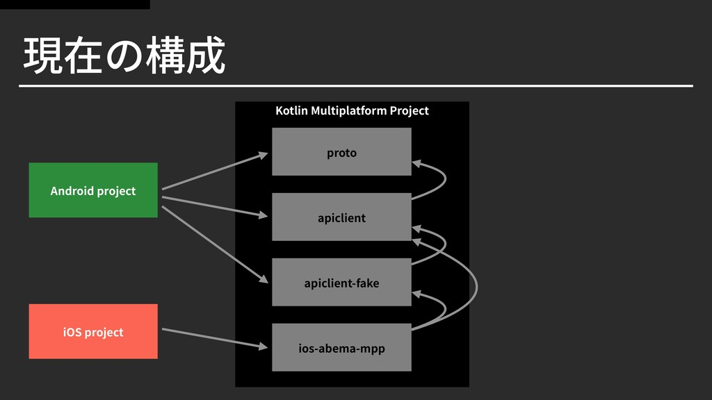 Kotlin Multiplatform Project 現在の構成 proto Androi...