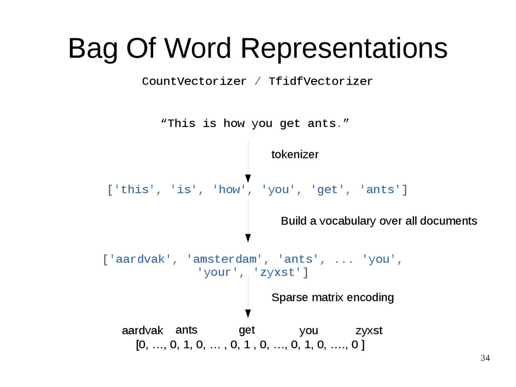"34 Bag Of Word Representations ""This is how you..."