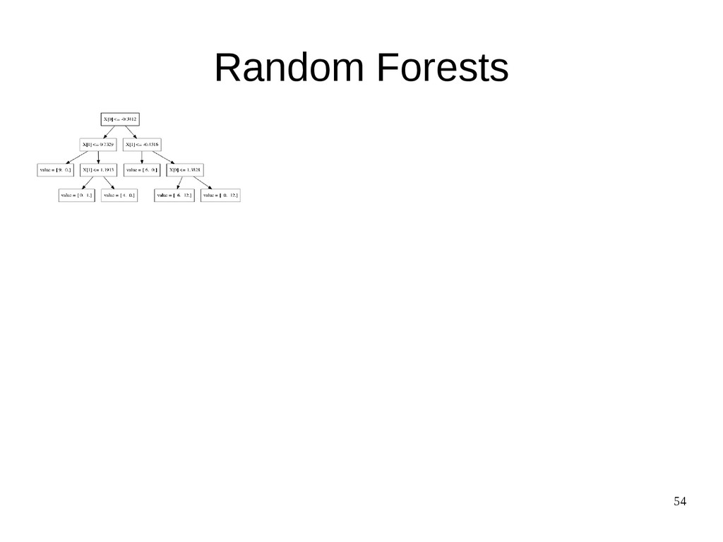 54 Random Forests