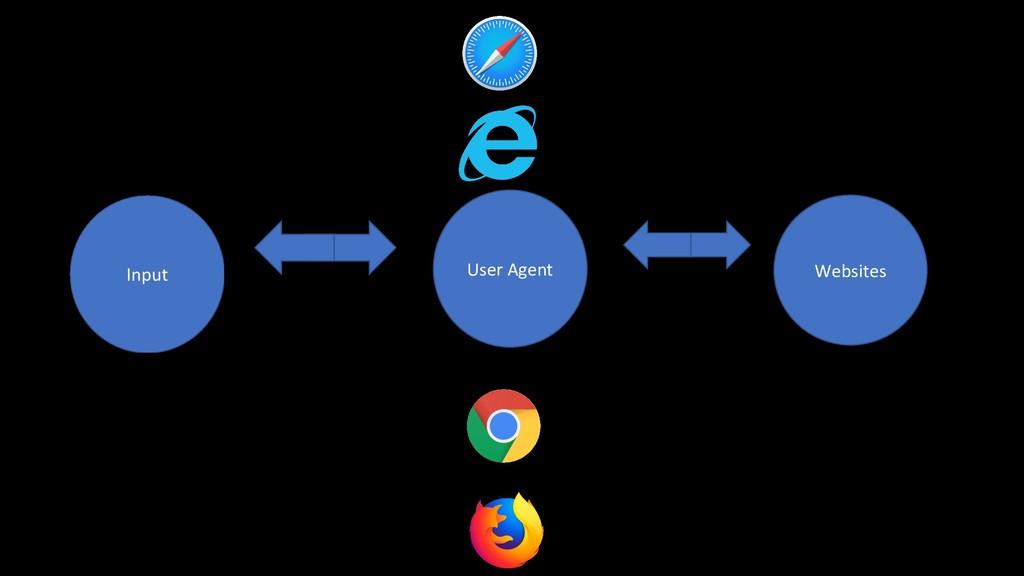 User Agent Websites