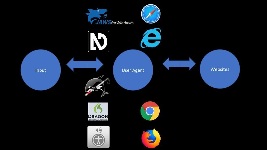 User Agent Websites Input