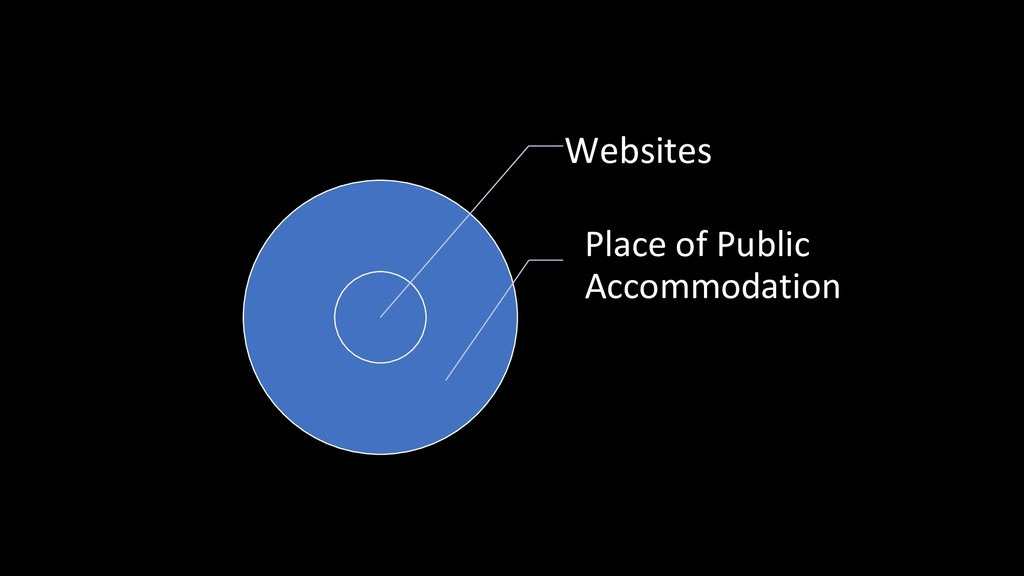 Websites Place of Public Accommodation