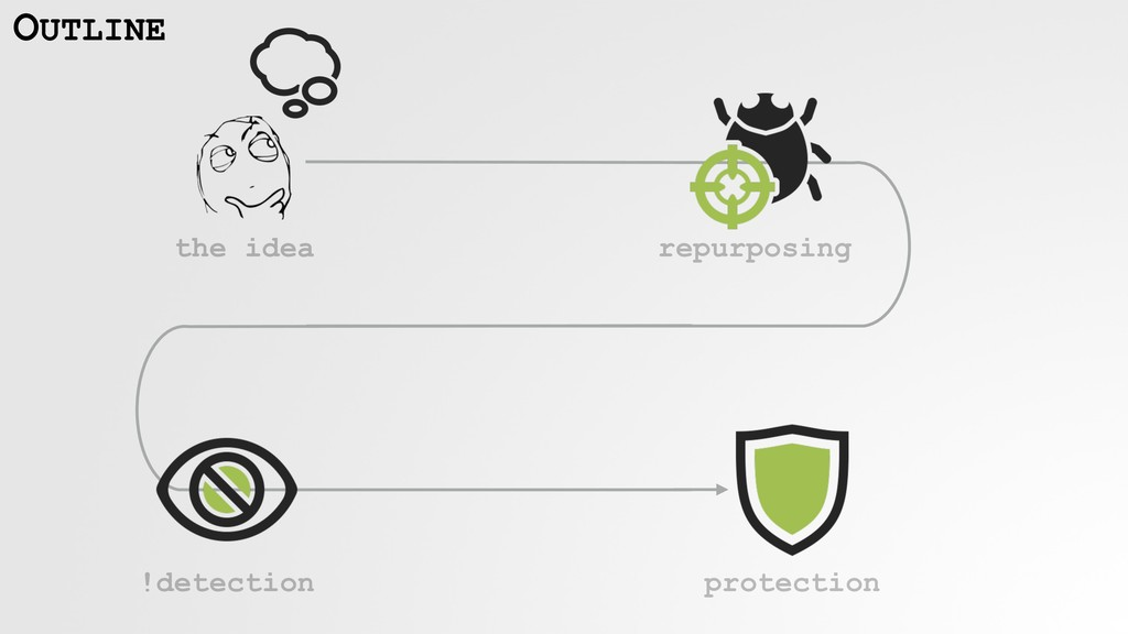 repurposing !detection protection OUTLINE the i...