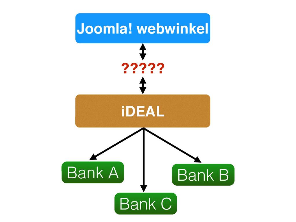 Joomla! webwinkel Bank A Bank C Bank B iDEAL ??...
