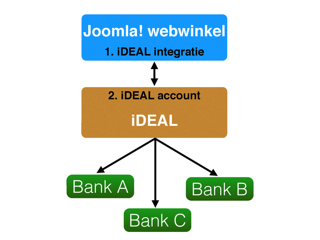 Joomla! webwinkel Bank A Bank C Bank B iDEAL 1....