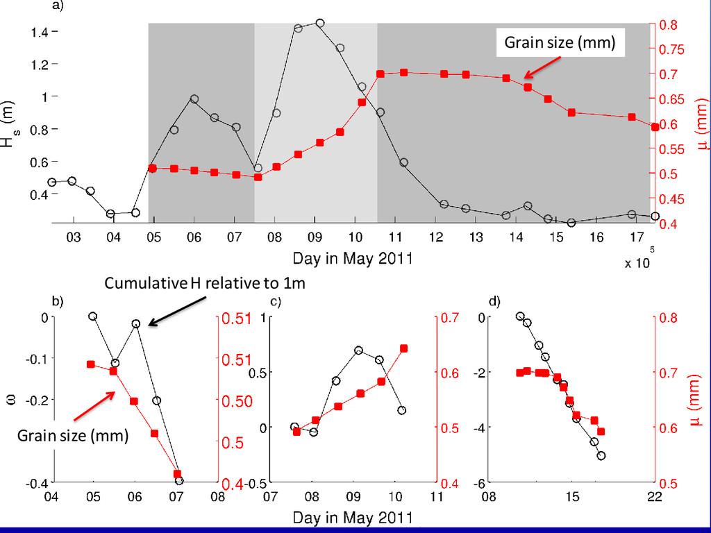 Grain size (mm) Grain size (mm) Cumulative H re...