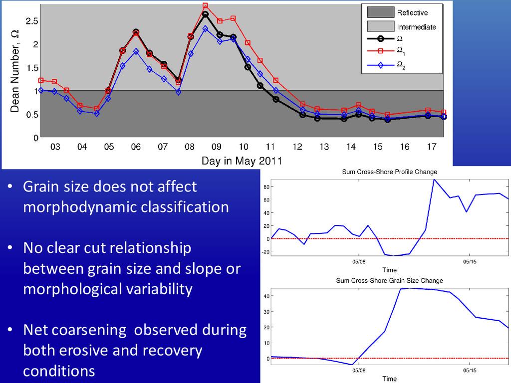 • Grain size does not affect morphodynamic clas...