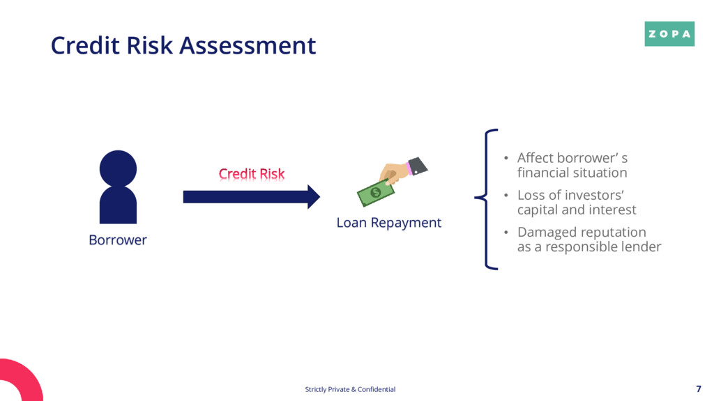 7 Credit Risk Assessment Strictly Private & Con...