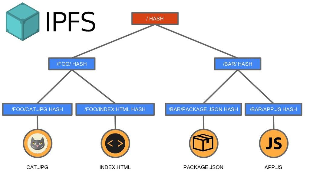 CAT.JPG /FOO/CAT.JPG HASH INDEX.HTML /FOO/INDEX...