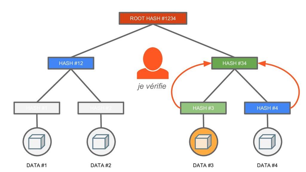 DATA #1 HASH #1 DATA #2 HASH #2 ROOT HASH #3 DA...