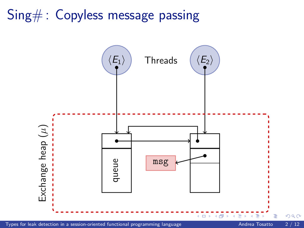 Sing# : Copyless message passing E1 E2 msg queu...