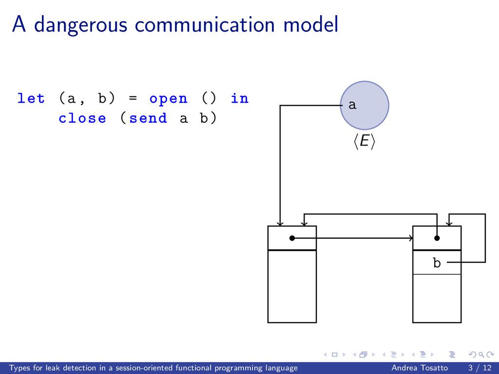 A dangerous communication model let (a, b) = op...