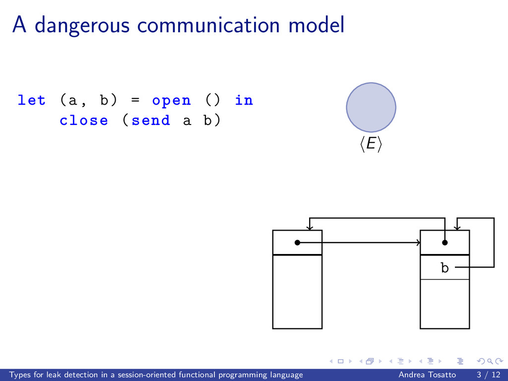 A dangerous communication model let (a, b) = op...