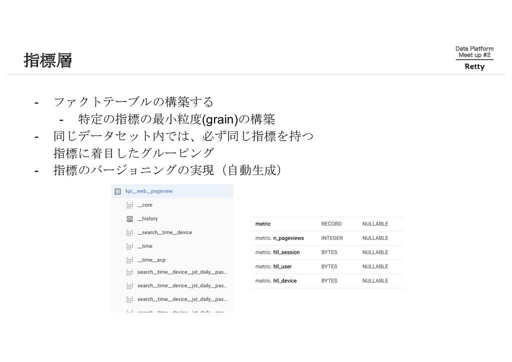 指標層 %BUB1MBUGPSN .FFUVQ - ファクトテーブルの構築する ...
