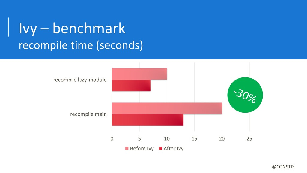 Ivy – benchmark recompile time (seconds) @CONST...