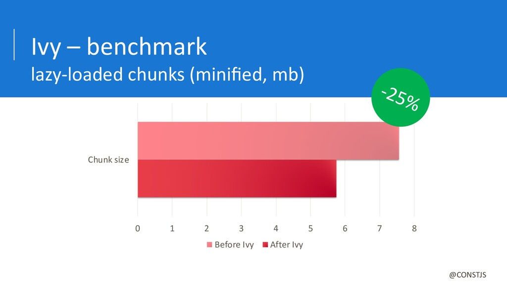 Ivy – benchmark lazy-loaded chunks (minified, mb...