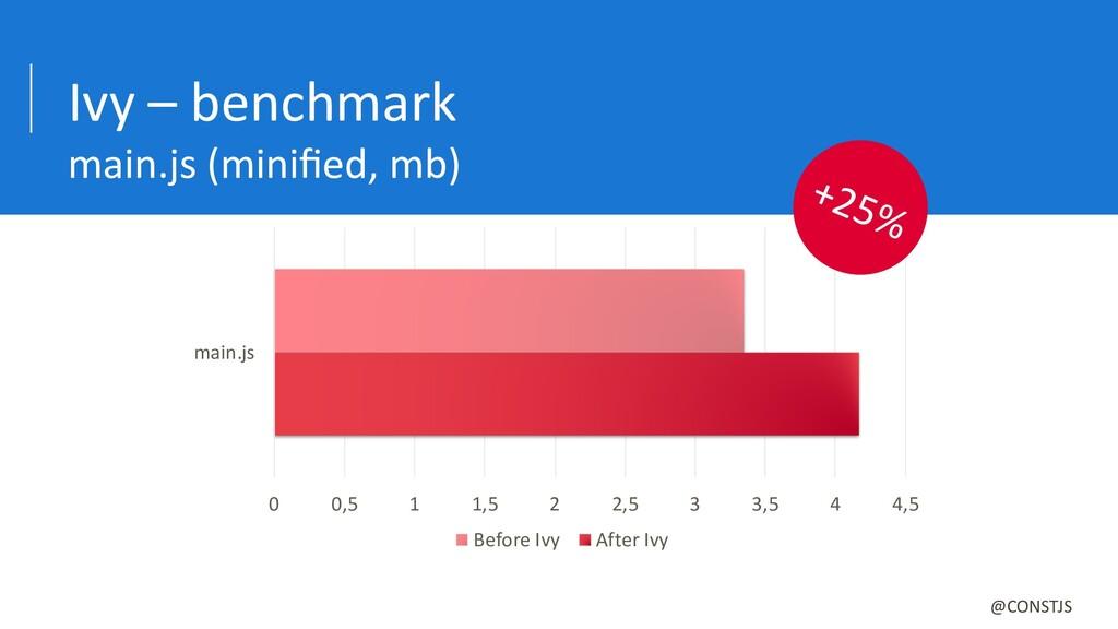 Ivy – benchmark main.js (minified, mb) 0 0,5 1 1...