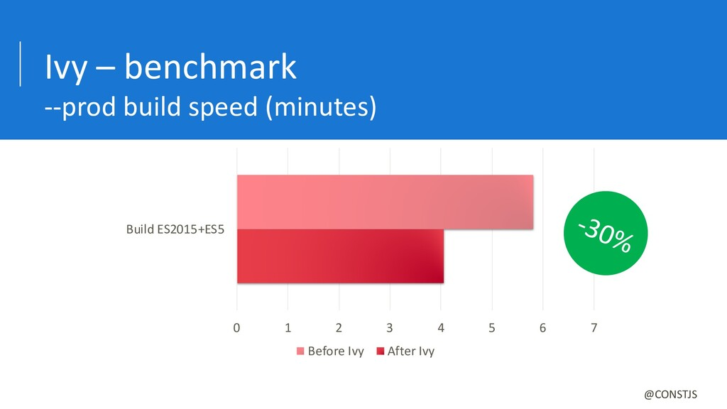 Ivy – benchmark --prod build speed (minutes) 0 ...