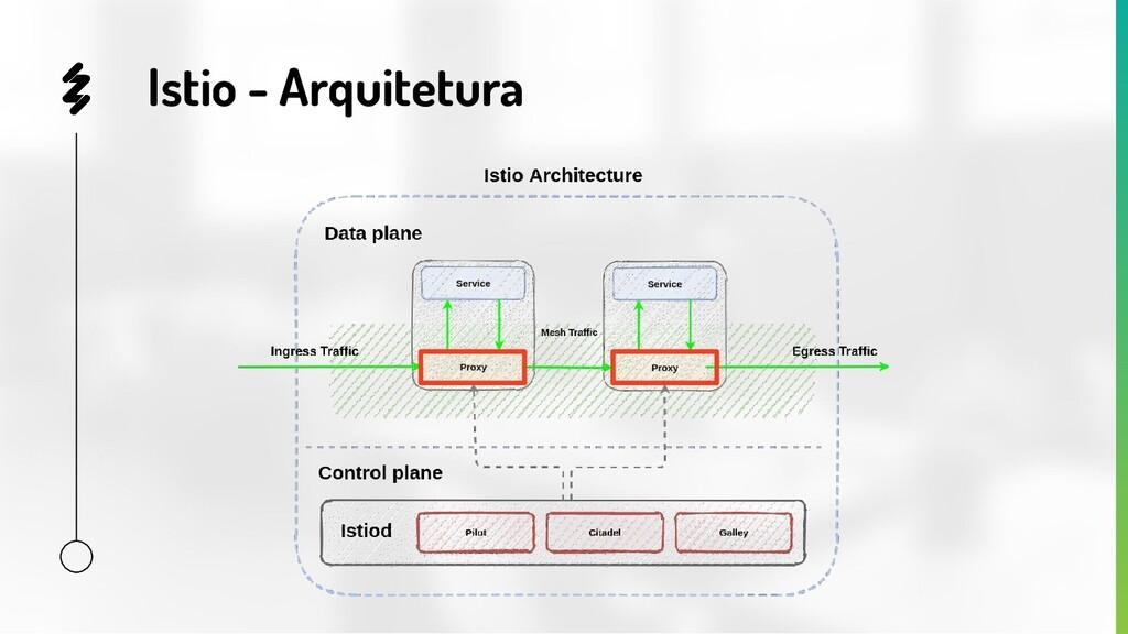 Istio - Arquitetura