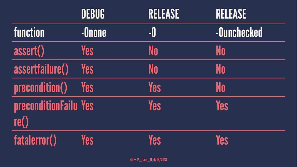 DEBUG RELEASE RELEASE function -Onone -O -Ounch...