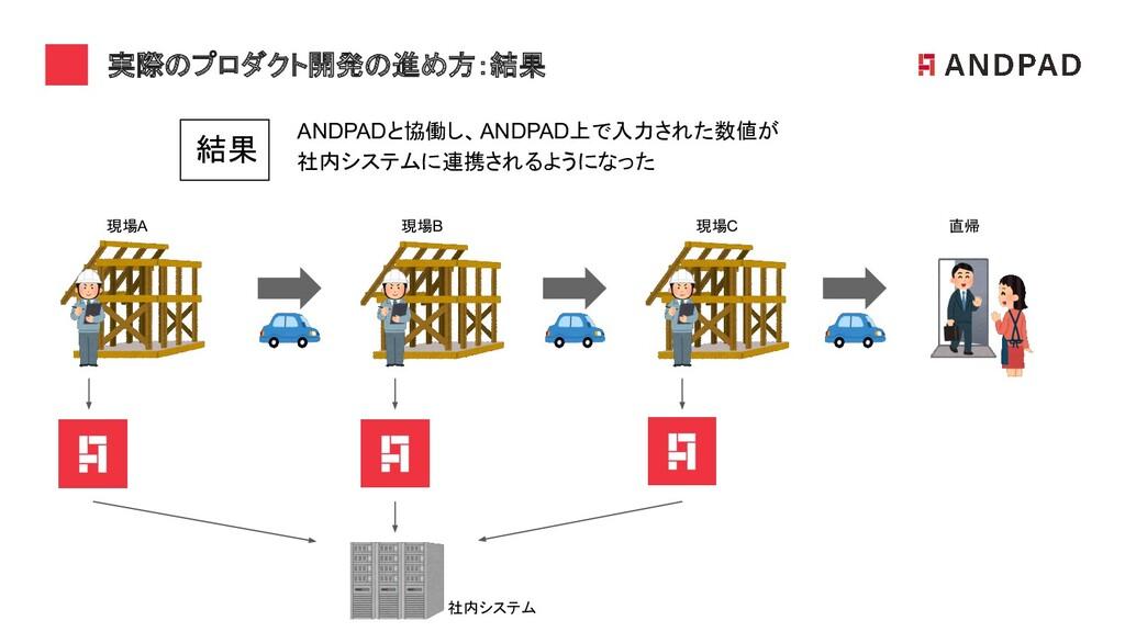 実際のプロダクト開発の進め方:結果 現場A 現場B 現場C 直帰 社内システム ANDPAD...