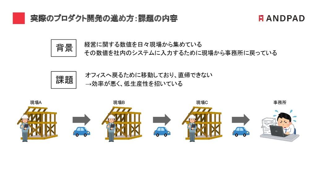 実際のプロダクト開発の進め方:課題の内容 オフィスへ戻るために移動しており、直帰できない →...