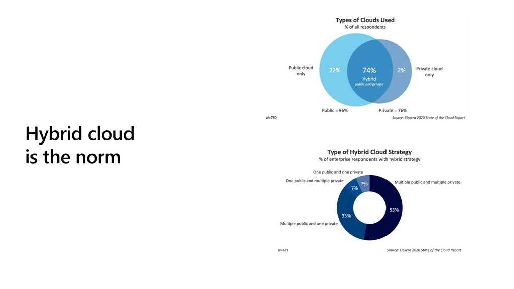 Hybrid cloud is the norm