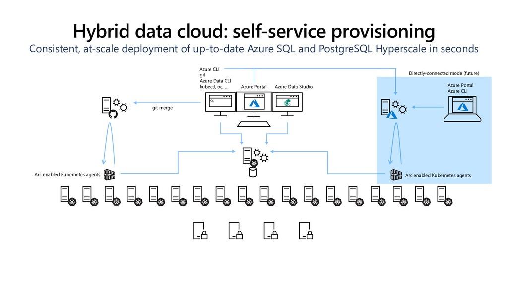 Hybrid data cloud: self-service provisioning Co...