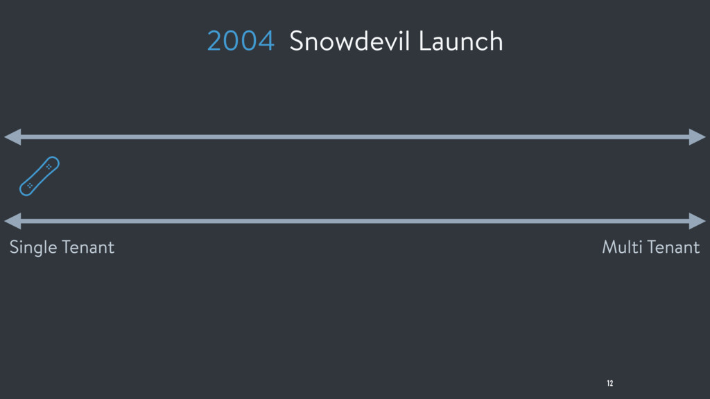 12 Multi Tenant Single Tenant 2004 Snowdevil La...