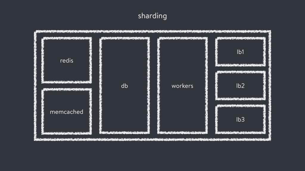 sharding db workers lb1 lb2 lb3 redis memcached