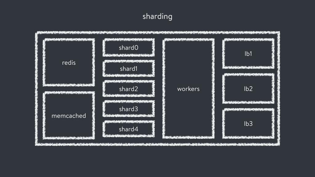 sharding shard0 workers lb1 lb2 lb3 redis memca...