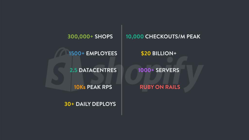 300,000+ SHOPS $20 BILLION+ 1500+ EMPLOYEES 100...