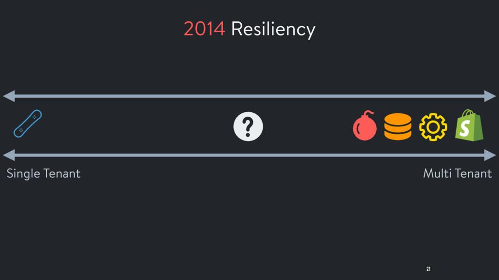 21 Multi Tenant Single Tenant 2014 Resiliency