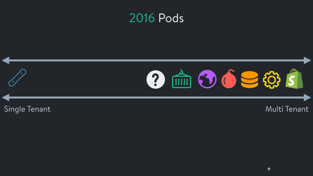 29 Multi Tenant Single Tenant 2016 Pods