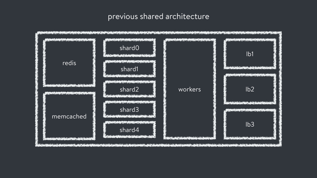 previous shared architecture shard0 workers lb1...