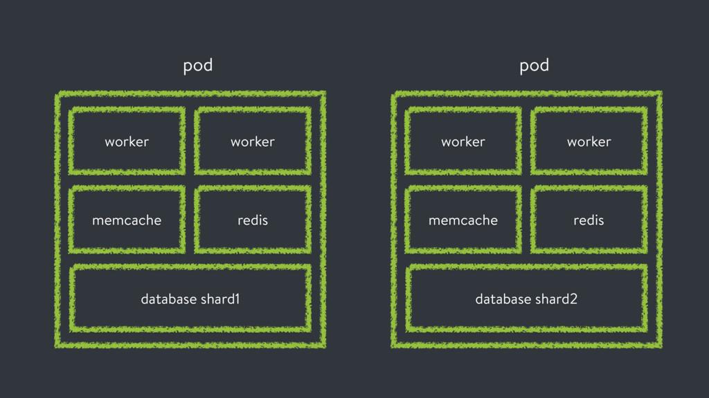 pod worker memcache worker redis database shard...