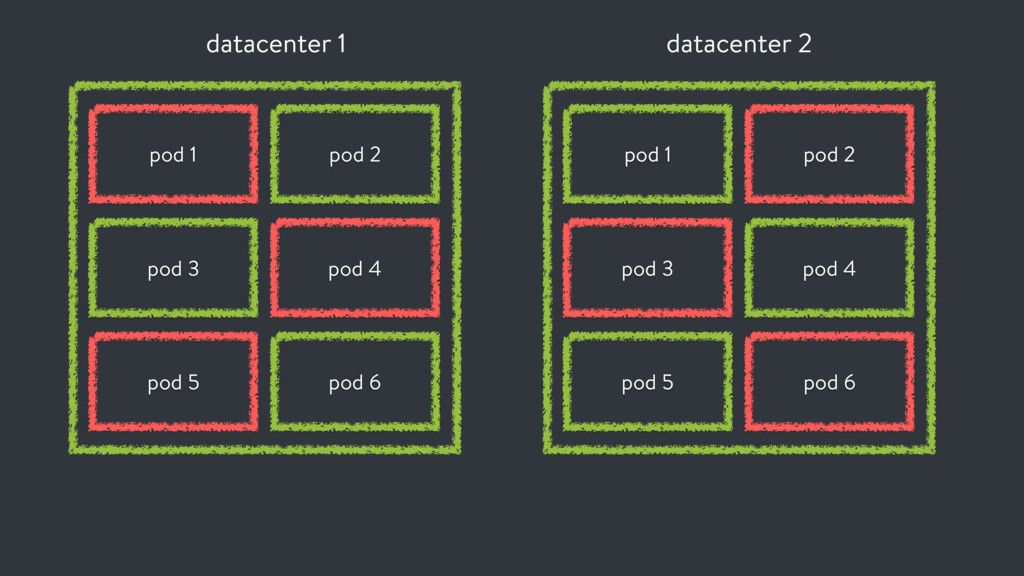 datacenter 1 pod 1 pod 3 pod 5 pod 2 pod 4 pod ...