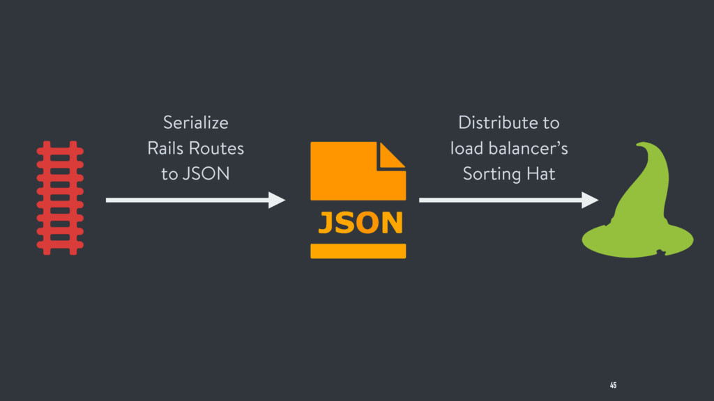 45 Serialize Rails Routes to JSON Distribute to...
