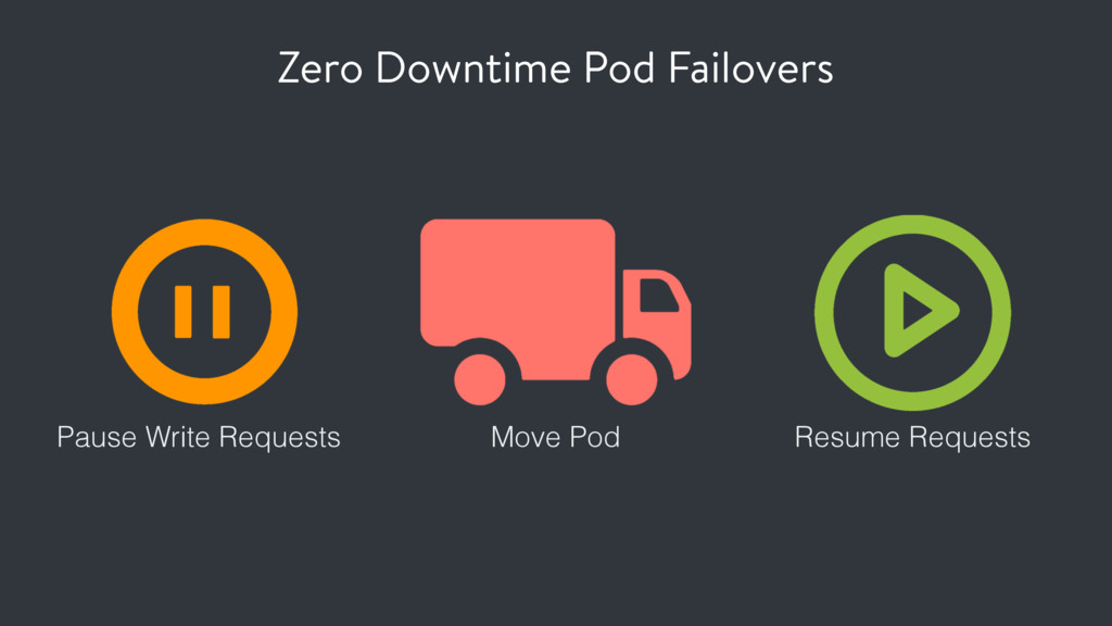 Zero Downtime Pod Failovers Pause Write Request...