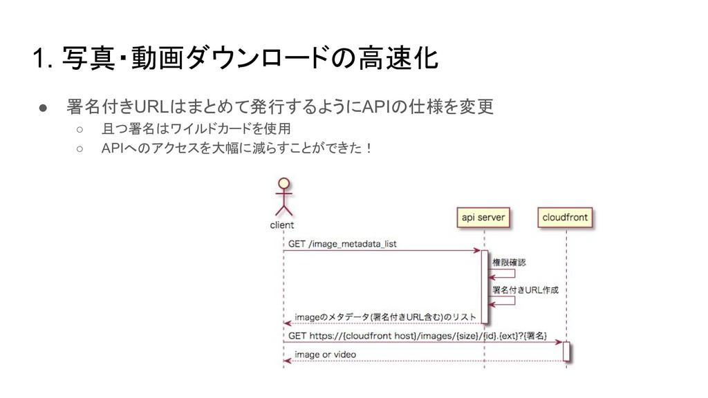 1. 写真・動画ダウンロードの高速化 ● 署名付きURLはまとめて発行するようにAPIの仕様を...