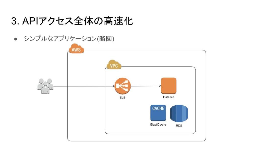 3. APIアクセス全体の高速化 ● シンプルなアプリケーション(略図)