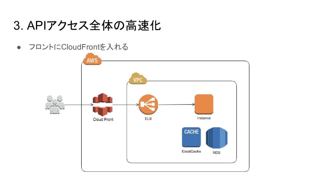 3. APIアクセス全体の高速化 ● フロントにCloudFrontを入れる