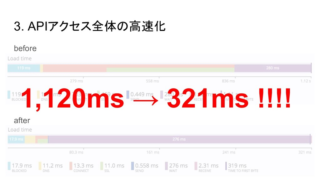 3. APIアクセス全体の高速化 before after 1,120ms → 321ms !...