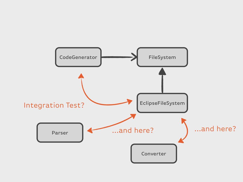 FileSystem CodeGenerator EclipseFileSystem Pars...